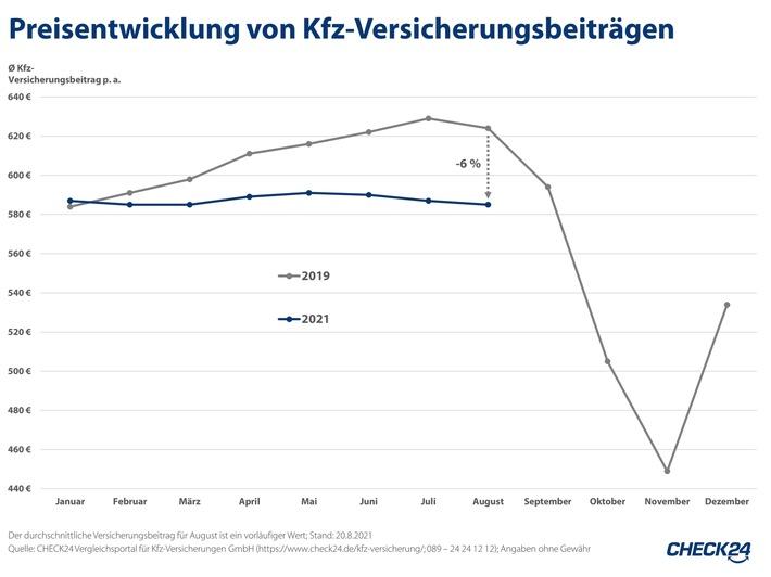 image 1 123 - Kfz-Versicherungen aktuell sechs Prozent günstiger als vor der Coronapandemie