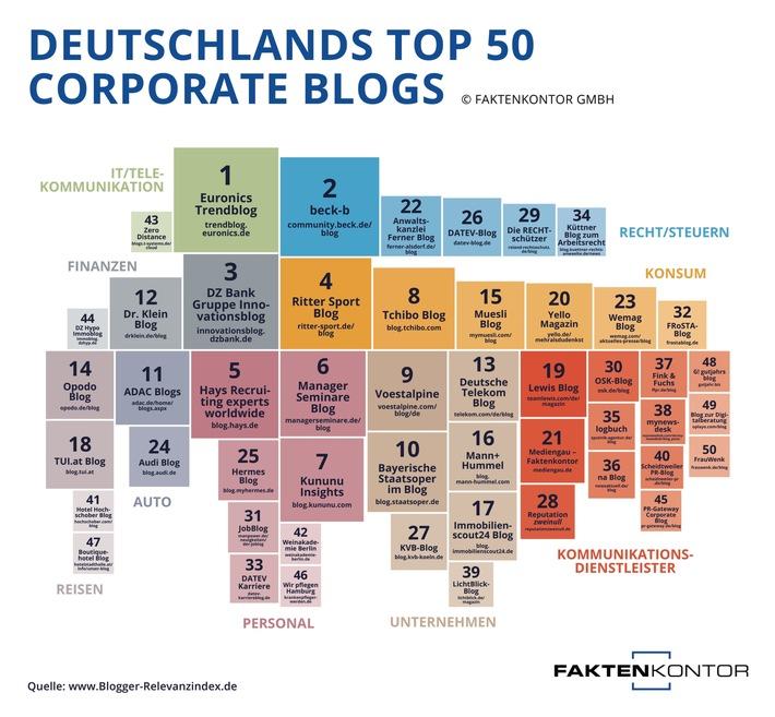 image 1 97 - Content ist King in der Top-50 der Corporate Blogs Deutschlands Blogger-Relevanzindex identifiziert die erfolgreichsten Unternehmensblogs