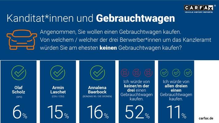 image 1 144 - Kein Vertrauen: Deutsche würden von Laschet, Scholz und Baerbock keinen Gebrauchtwagen kaufen