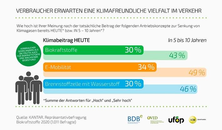 image 1 164 - Biokraftstoffwirtschaft zur Bundestagswahl: Bemühungen und Pläne zum Ausbau erneuerbarer Energien dürfen Verkehrssektor nicht außer Acht lassen