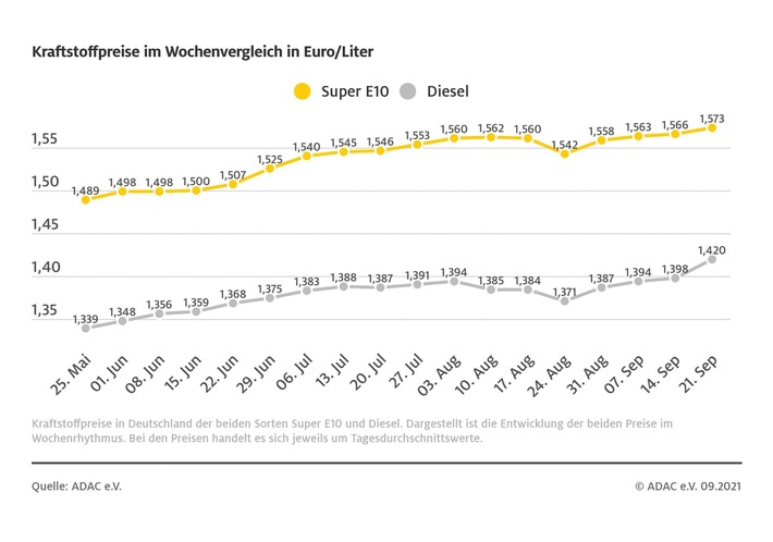 image 1 166 - Spritpreise weiter auf Höhenflug / Diesel im Schnitt über 2 Cent teurer als in der Vorwoche