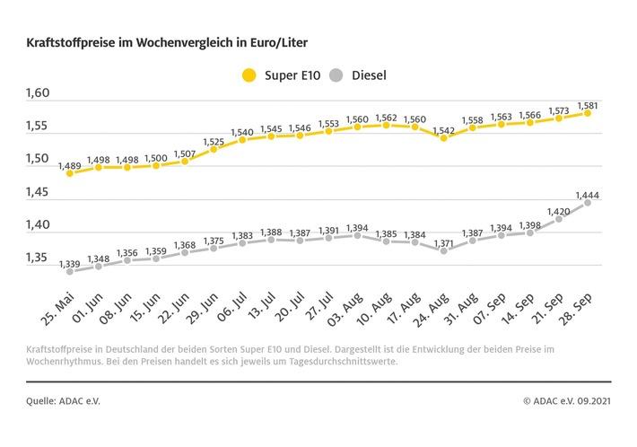 image 1 247 - Dieselpreis steigt deutlich / Stärkere Heizölnachfrage sorgt für Verteuerung / auch Benzin klettert
