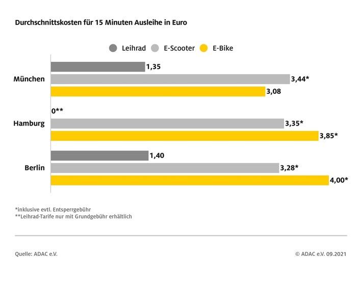 image 1 248 - ADAC Preisvergleich von Leihfahrrädern und E-Scootern / Wer elektrisch fährt, zahlt deutlich mehr