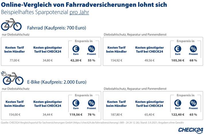 image 1 252 - Fahrradversicherung: Online-Vergleich spart bis zu 122 Euro im Jahr
