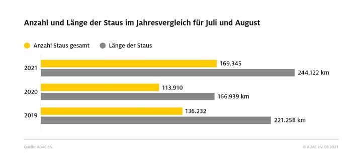 image 1 64 - Mehr Reisende, mehr Verkehr - vor allem in Deutschland und im europäischen Ausland Die Pandemie beeinflusst auch den Urlaubssommer 2021: Kurzfristige Buchungen, Eigenanreise und Individual-Urlaub