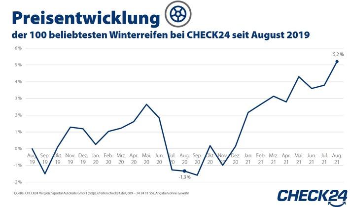 image 1 76 - Winterreifen: Preise steigen aufgrund von Corona